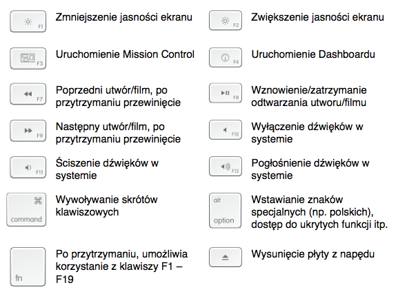 klawisz option na klawiaturze mac